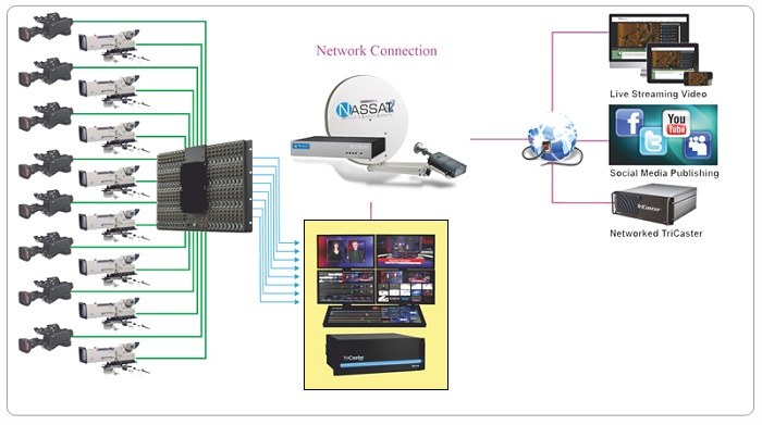 Satellite Internet Diagram DSNG